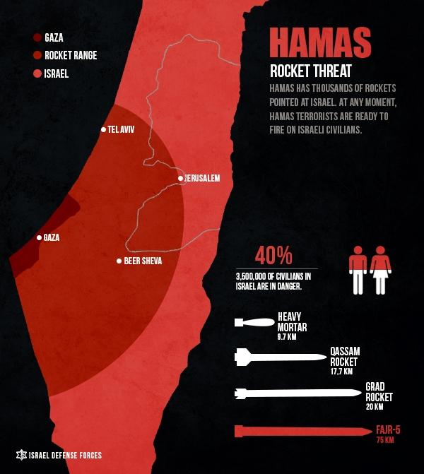 Gaza-map-Hamas-rockets