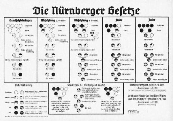 Nuremberg race chart