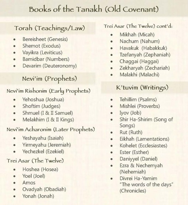 Tanakh-chart-Nevi'im-Prophets-Trei Asar-Minor-Major-Jewish Bible-Old Testament