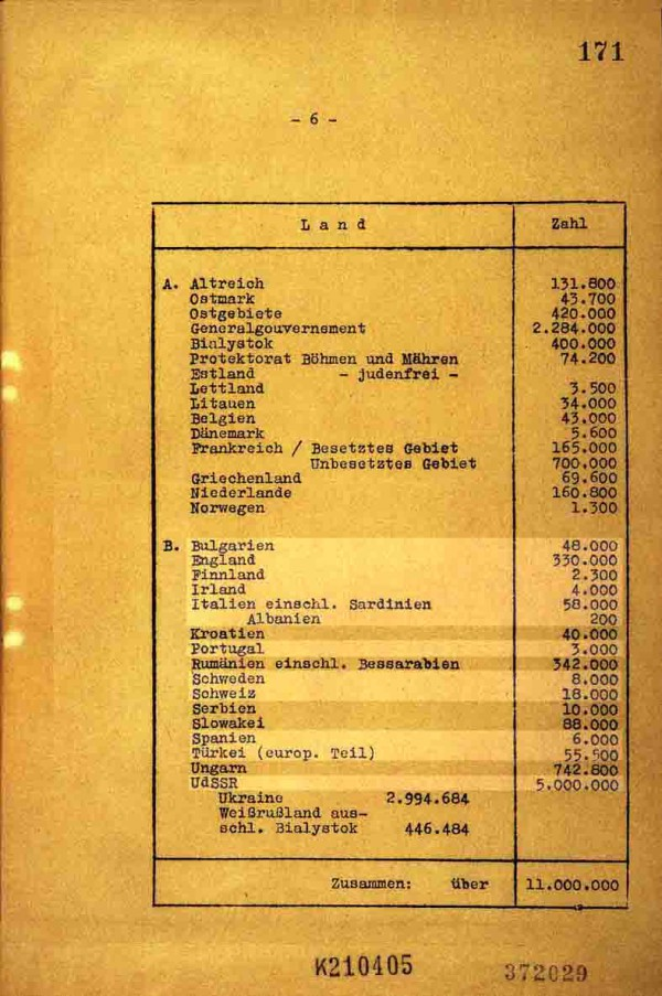 Page 6 of the minutes list Europe's Jewish population (Holocaust Research Project)