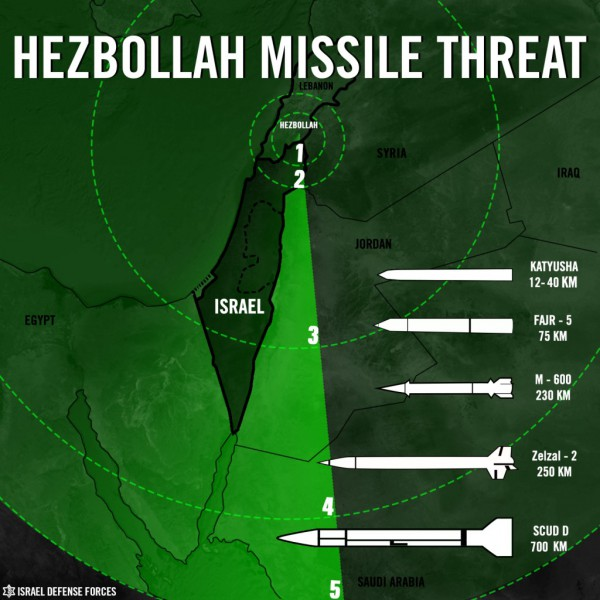 Hezbollah-missile-threat-to-Israel