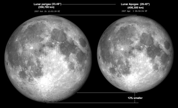 A supermoon appears bigger and brighter when it is a full moon. However, when the supermoon is a new moon, as today, it is not brighter because on the new moon, the moon appears as though it is not in the sky.