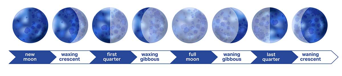 new moon cycle, rosh chodesh